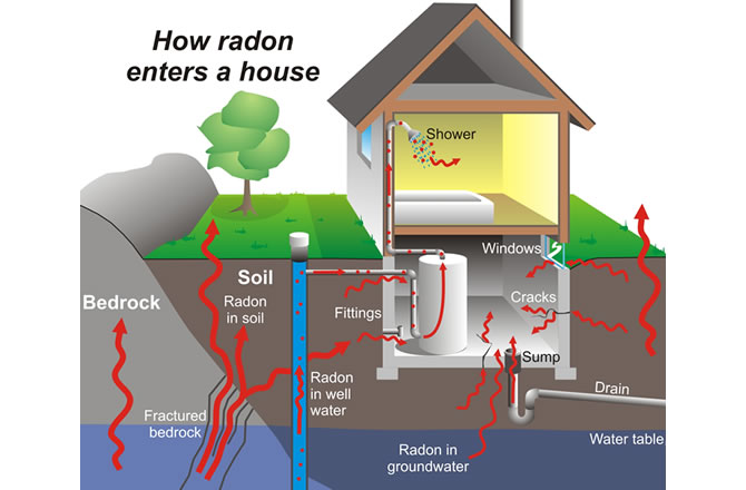 How Radon Enter House